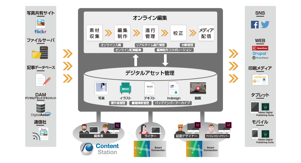 出版社向けオンライン編集システムのEnterprise